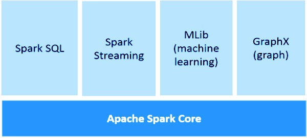 Apache spark | Real-time Data Streaming