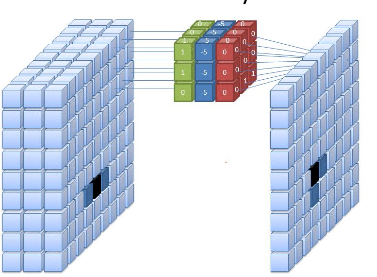 convolution on 3 channel image