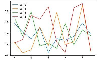 line plot | Data visualization with pandas
