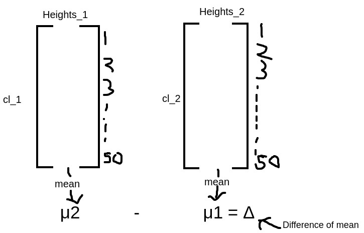 mean of height  Hypothesis testing