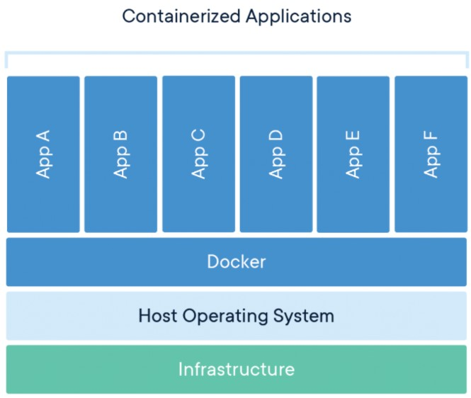 What is a CONTAINER in Docker?