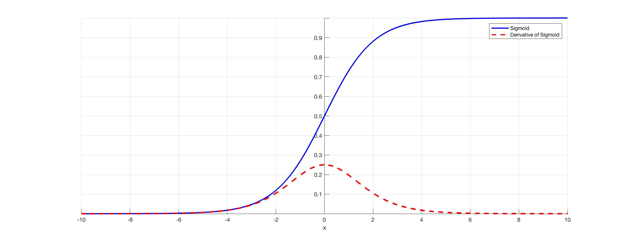 vanishing gradient problem Resnet-34