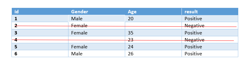 age | missing data