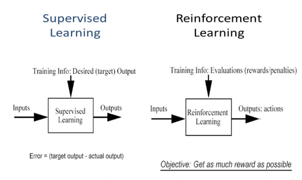 Difference between Supervised and Reinforcement Learning - purestudy