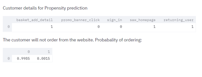 Predict the Propensity of Purchase