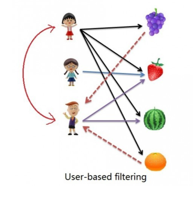 user based collaborative filtering