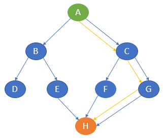 Path of traversal in Greedy best-first search algorithm   Problem-Solving using AI