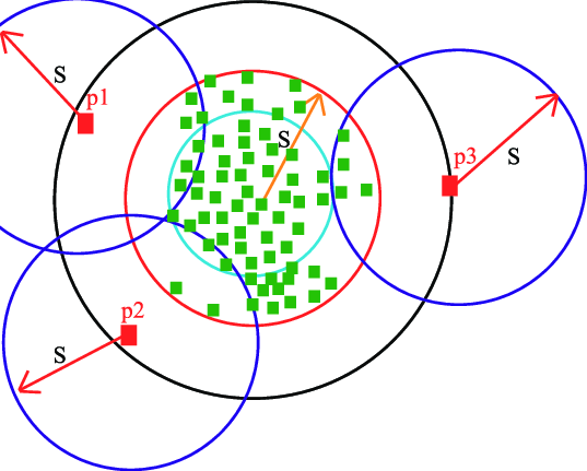 localoutlier factor Anomalies in the data