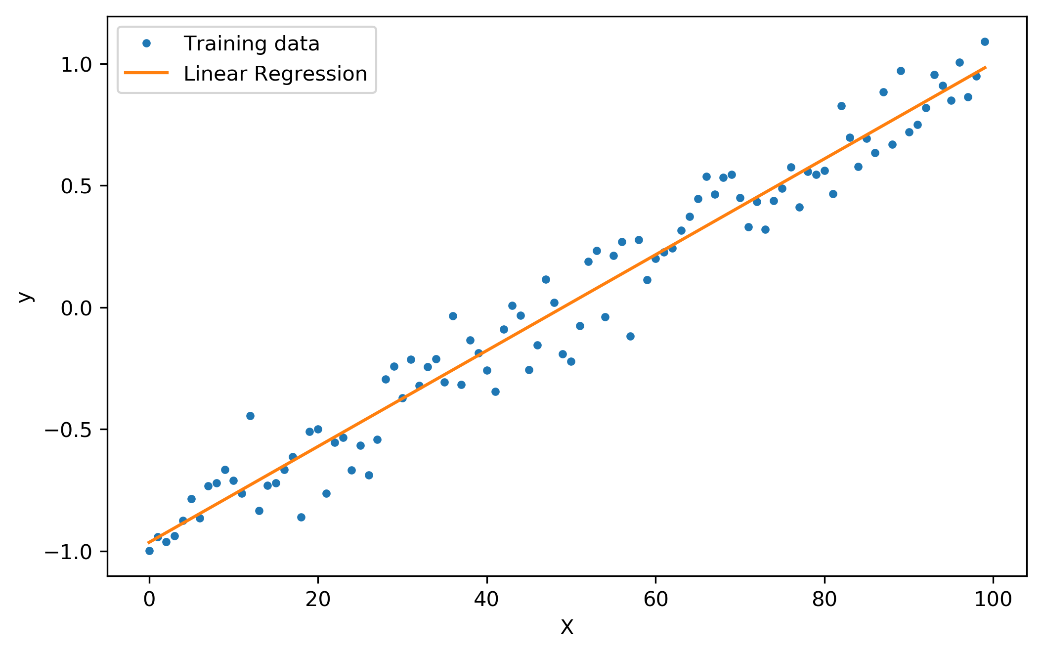 types of regression linear regression