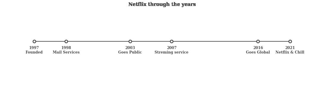 Netflix timeline | Visualizing Netflix Data python
