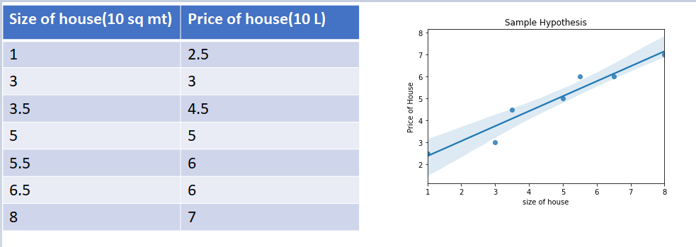 sample dataset |Linear regression Mathematical Insights