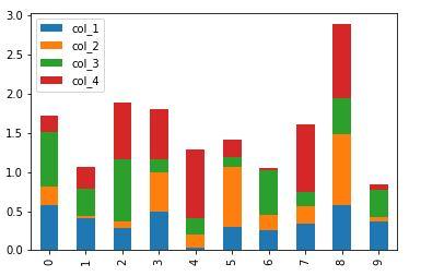 stacked barplot | Data visualization with pandas