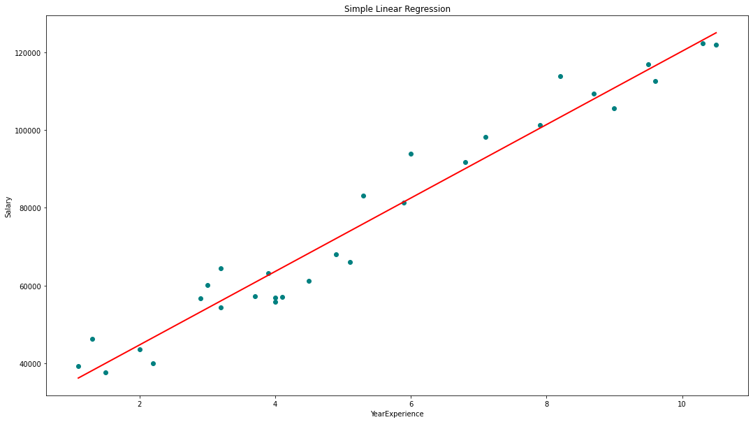 Simple Linear Regression  image
