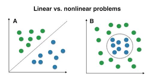 linear vs non linear SVM