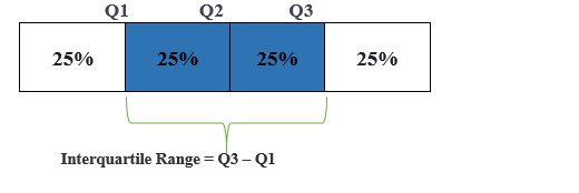 Dispersion of Data iqr