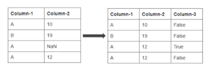 Dealing with Missing values | impute with other column
