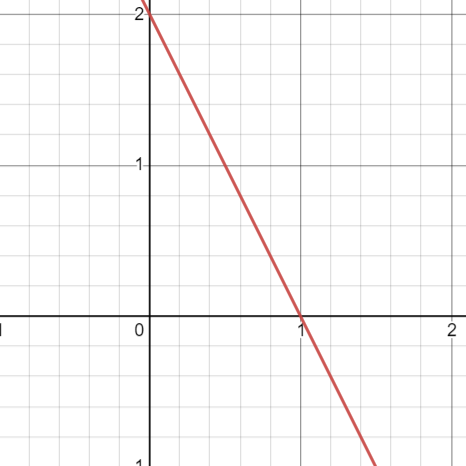 Plot for equation: 2x+y=2