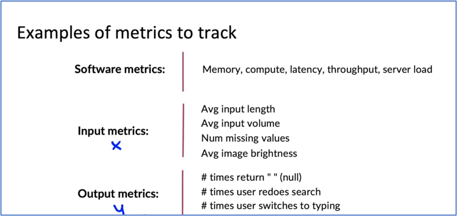 example of metrices