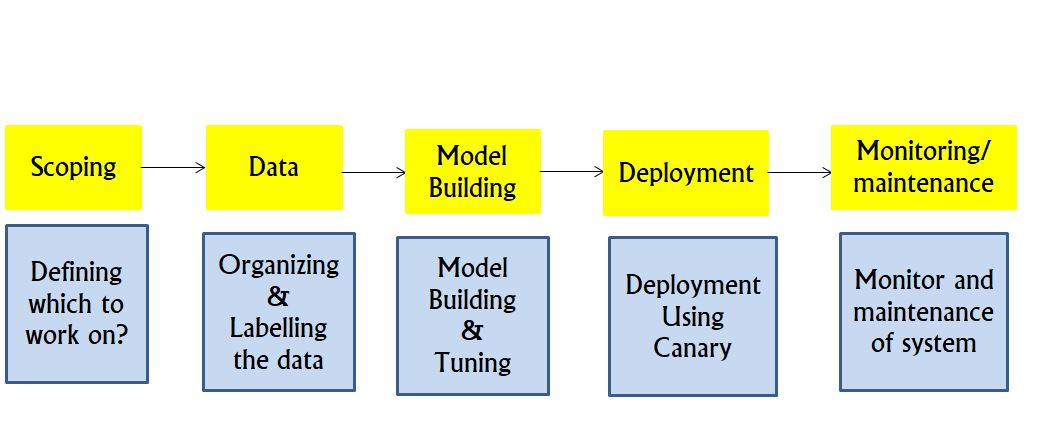 understand mlops lifecycle