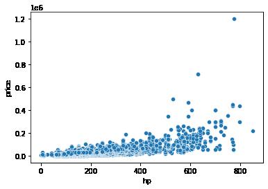 scatter plot | linear predictive models