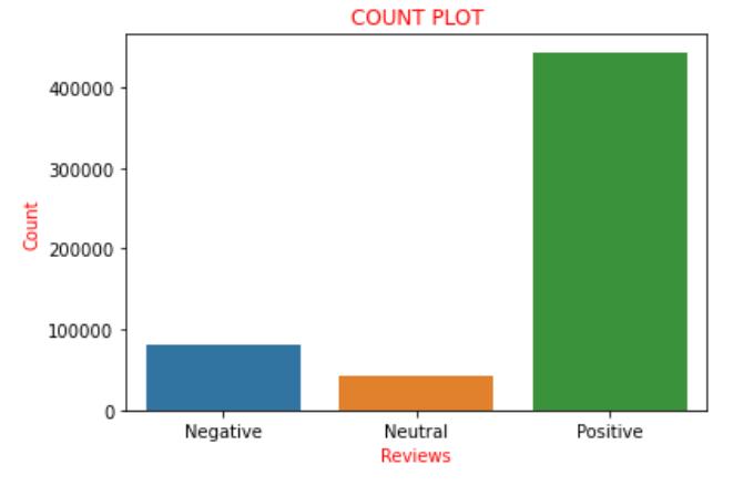 count plot Sentiment Analysis using NLTK