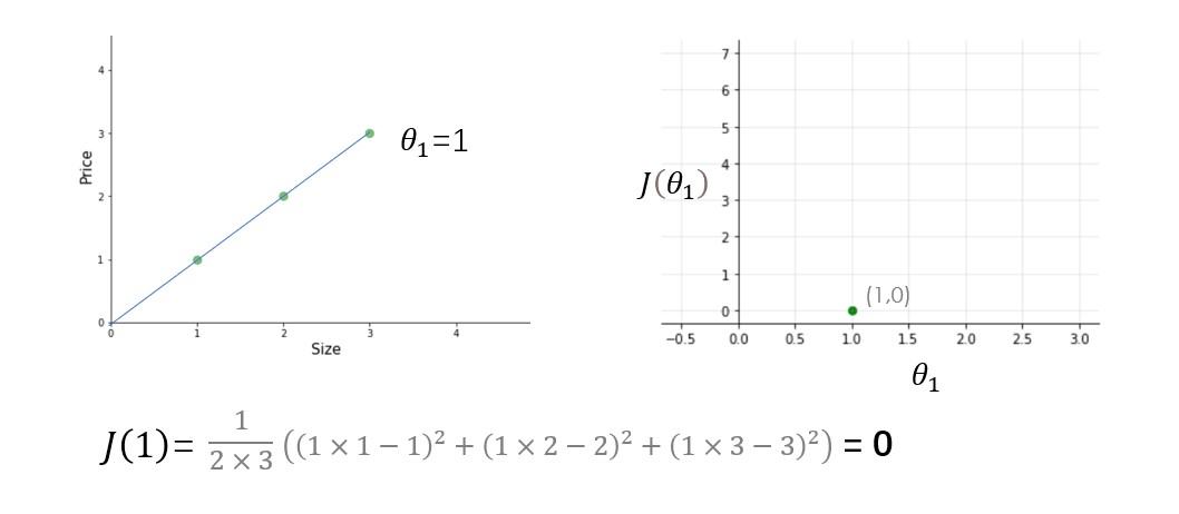right cost function