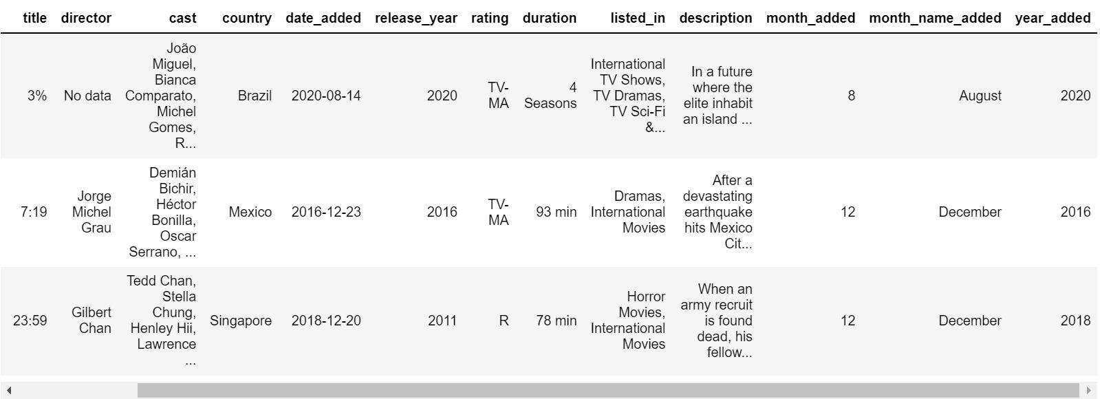 data preprocesing | Visualizing Netflix Data python