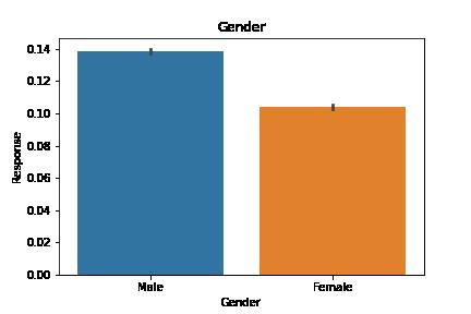 valuecount gender | cross sell prediction