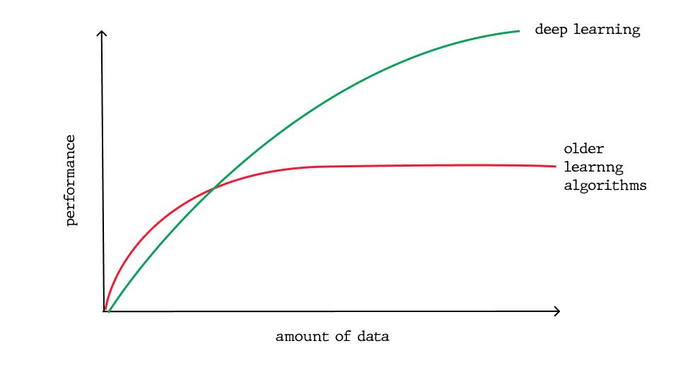 amount of data AI ML DL
