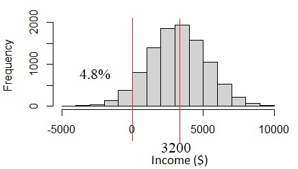 Fig. 4 Normal distribution if income standard deviation is too big